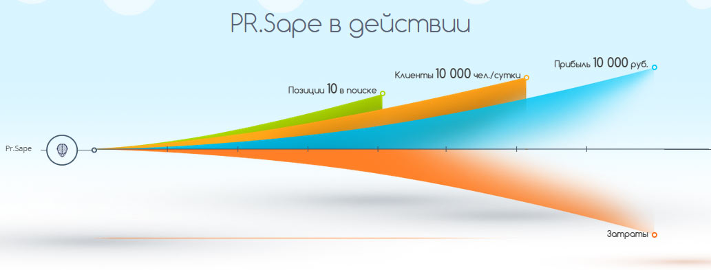 pr.sape optimizatoram